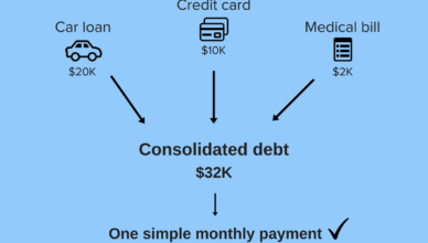 Debt Relief Process - Tremendous Practice to Shut Down Debt Liabilities