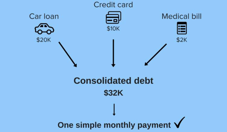Debt Relief Process - Tremendous Practice to Shut Down Debt Liabilities